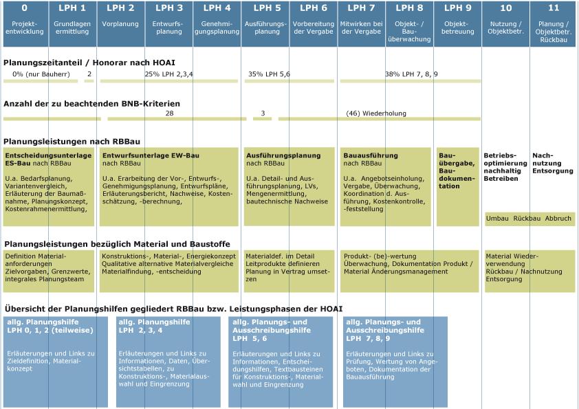 materialoekologische anforderungen im planungsprozess