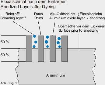Anodisieren, Eloxieren, Harteloxieren von Aluminium - anodische